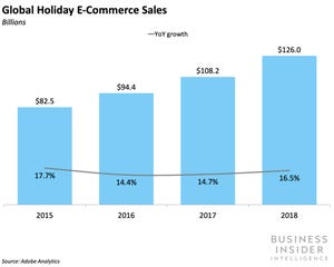 Global Holiday E-Commerce Sales
