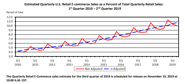 Estimated quarterly U.S. retail e-commerce sales as a percent of total quarterly retail sales