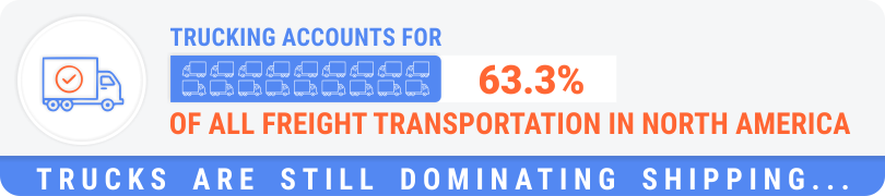 Trucking accounts for 63.3% of all freight transportation in North America