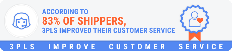According to 83% of shippers, 3PLs improved their customer service.