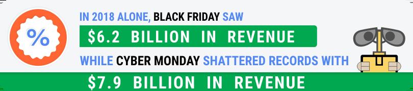 Revenue for Black Friday versus Cyber Monday